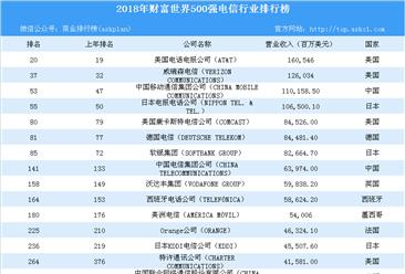 2018年财富世界500强电信行业企业排行榜