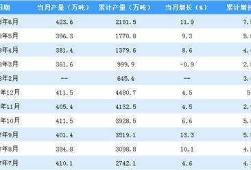 2018年1-6月全国合成纤维产量数据分析:6月同比增长为11.9%