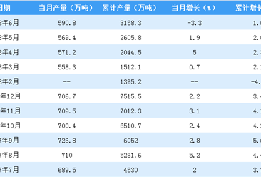 2018年上半年全国塑料制品产量增长1.6%  广东产量居首