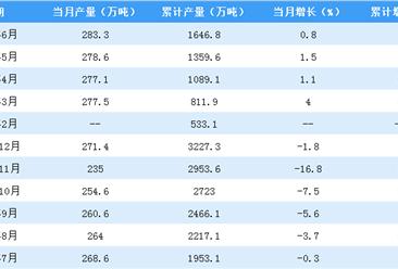 2018年上半年全国原铝产量数据分析:同比增长1.6%