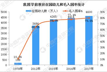 2017年中国教育事业发展大数据统计分析(附图表)