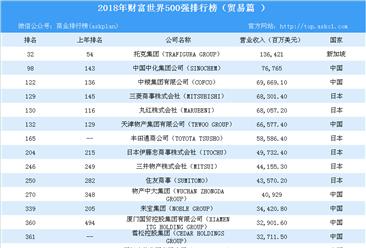 2018年财富世界500强排行榜(贸易篇)