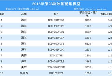 2018年第23周白电畅销机型排行榜分析:海尔冰箱强势霸榜(附榜单)