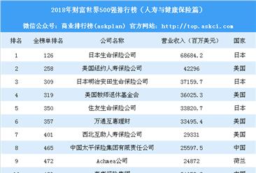 2018年财富世界500强排行榜(人寿与健康保险篇)