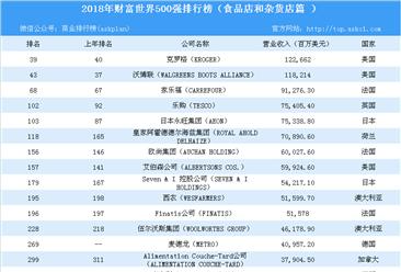 2018年财富世界500强食品和杂货店行业企业排行榜