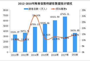 2018上半年海南省旅游業發展數據分析:旅游收入近450億元(附圖表)