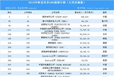 2018年财富世界500强排行榜(公用设施篇)