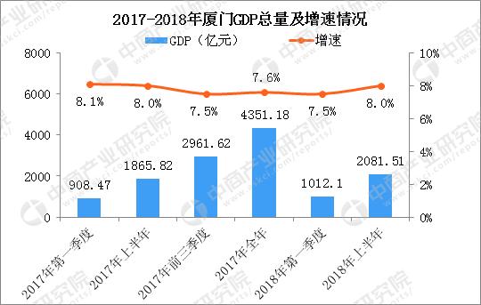 2018上半年gdp_中国城市GDP排名2018排行榜:2018上半年全国29省份GDP数据排名