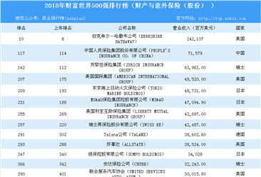 2018年财富世界500强排行榜(财产与意外保险(股份)篇)