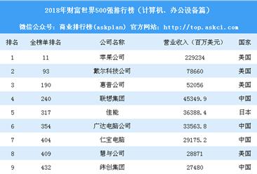2018年财富世界500强排行榜(计算机、办公设备篇)