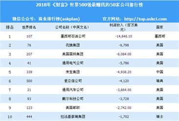 2018年世界500强亏损企业排名:中国占比超三成(图)