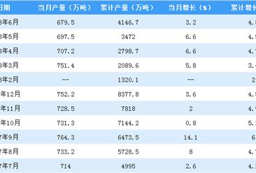2018年上半年塑料产量数据分析:江苏省同比下降24.18%,仍居首位