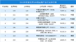 2018年財富世界500強金屬產品行業排行榜