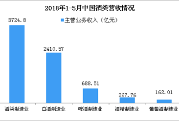 2018年1-5月全国酒制造业主营业务收入3724.8亿元 同比增长12.56%