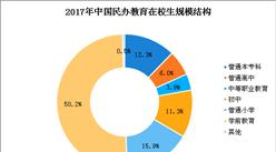 2017年中國民辦教育學校增至17.76萬所  占全國比重34.57%(圖)