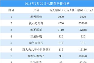 2018-07-23电影票房排行榜(TOP10)