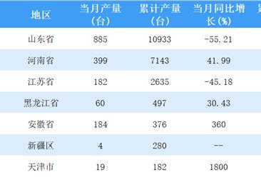 2018年上半年全国大型拖拉机累计产量22081台 山东产量最高(图)