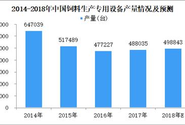 2018年上半年全国饲料生产专用设备产量数据分析:同比增长9.2%(图)