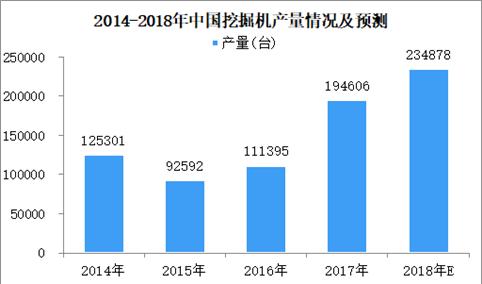 2018年上半年全国挖掘机产量数据分析:同比增长43.5%(图)