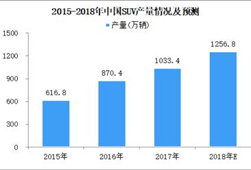 2018年上半年全国SUV产量数据分析:同比增长3.6%(图)