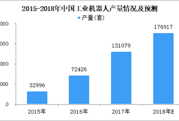2018年上半年全国工业机器人产量73849套 同比增长23.9%(图)