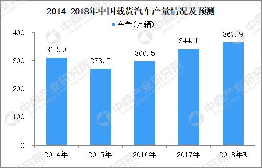 2018年1-6月全国载货汽车累计产量192万辆 同比增长10
