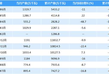 2018年1-6月全国发电设备产量5433.2万千瓦:6月下滑11%(附图表)