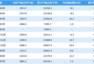 2018年中国光缆产量数据:1-6月累计产量16390.1万芯千米(附图表)