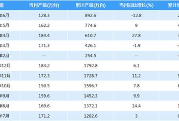 2018年上半年全国家用冷柜产量情况:累计产量892.6万台(附图表)