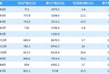 2018年中国电冰箱产量数据:上半年累计产量3979.3万台(附图表)