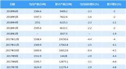 2018年中国原油产量数据:1-6月产量9409.2万吨 同比下滑2%(附图表)
