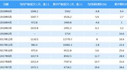 2018年6月中国光电子器件产量1046.1亿只(片、套)