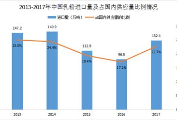 2017年中国乳制品进口分析:乳粉进口量132.4万吨(附图表)