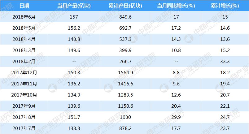数据来源:中商产业研究院数据库 分地区来看,2018年上半年全国集成电路产量排名第一的是江苏省,累计产量达2828699.4万块,同比增长12.89%。2018年1-6月全国集成电路分省市产量前十排名依次为江苏省、甘肃省、广东省、上海市、北京市、浙江省、四川省、天津市、湖南省、重庆市。 2018年上半年全国各省市集成电路产量排行榜