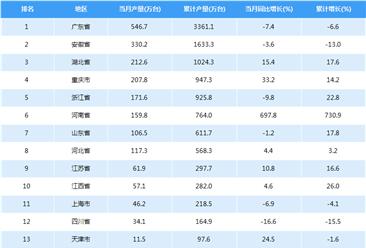 2018年中国空调产量数据:累计产量增长14.4%(附图表)