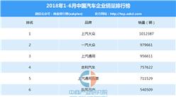 2018年上半年中国汽车企业销量排行榜(TOP80)