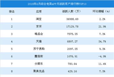 2018年6月中国综合电商APP排行榜TOP10(图)