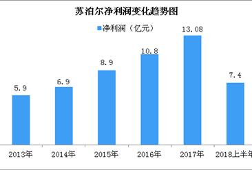 2018上半年苏泊尔实现营收88亿元  同比增长25.27%