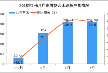 2018年1-5月广东省复合木地板产量分析:5月份同比增长38.5%