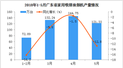 2018年1-5月广东省家用油烟机产量分析:5月份同比下降12.8%