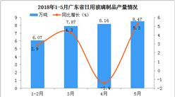 2018年1-5月广东省日用玻璃产量分析:预计后期市场将越来越好