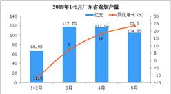 5月份廣東省卷煙產量同比增長23.5%