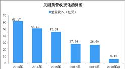 2018年一季度贝因美经营数据分析:实现营收5.4亿元 同比下降35.8%(图)
