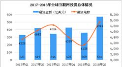 2018年第二季度互联网投融资数据分析(附图表)