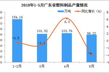 2018年1-5月广东省塑料制品产量分析:5月同比下降4%