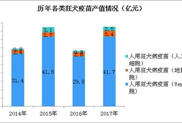 """""""疫苗事件""""持续发酵 2017年狂犬疫苗产值近50亿元(图)"""