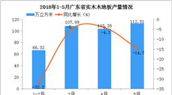 5月份广东省实木木地板产量同比下降14.7%