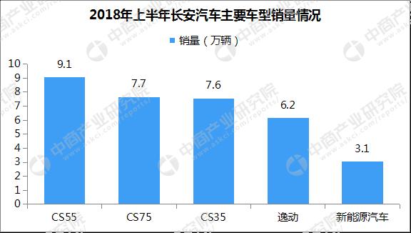 其中,长安系中国品牌汽车6月销量为138237辆,长安乘用车6月销量为766