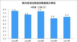 2017年中國20大疫苗產值排行榜:凍干人用狂犬病疫苗(Vero細胞)產值第一(附榜單)