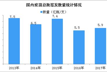 2017年中国20大疫苗产值排行榜:冻干人用狂犬病疫苗(vero细胞)产值第一(附榜单)